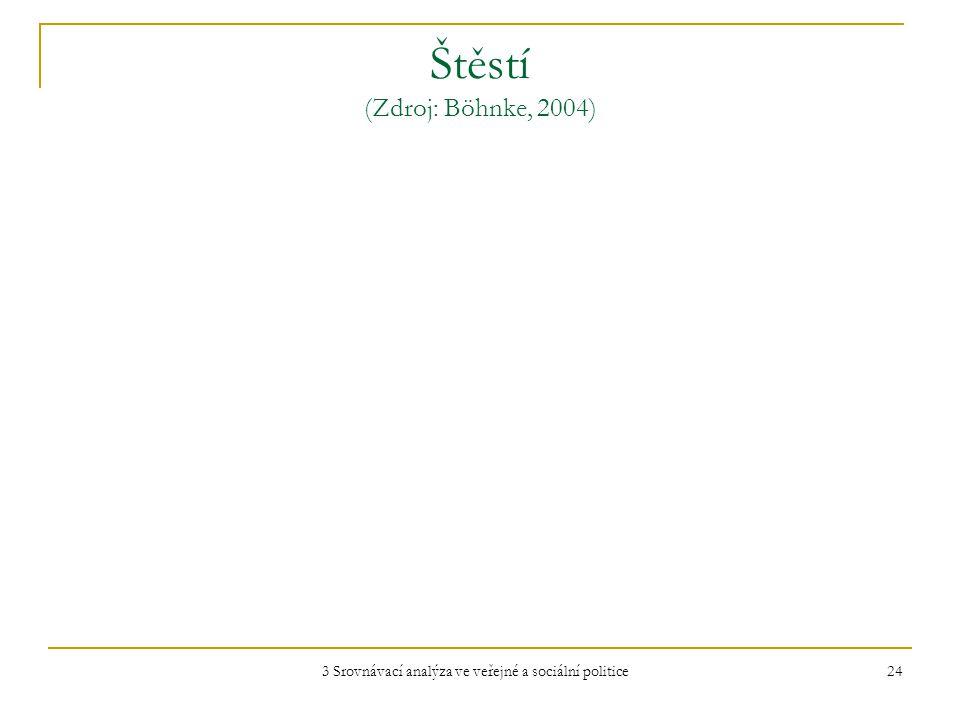 3 Srovnávací analýza ve veřejné a sociální politice 24 Štěstí (Zdroj: Böhnke, 2004)