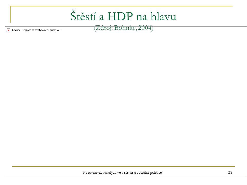 3 Srovnávací analýza ve veřejné a sociální politice 28 Štěstí a HDP na hlavu (Zdroj: Böhnke, 2004)