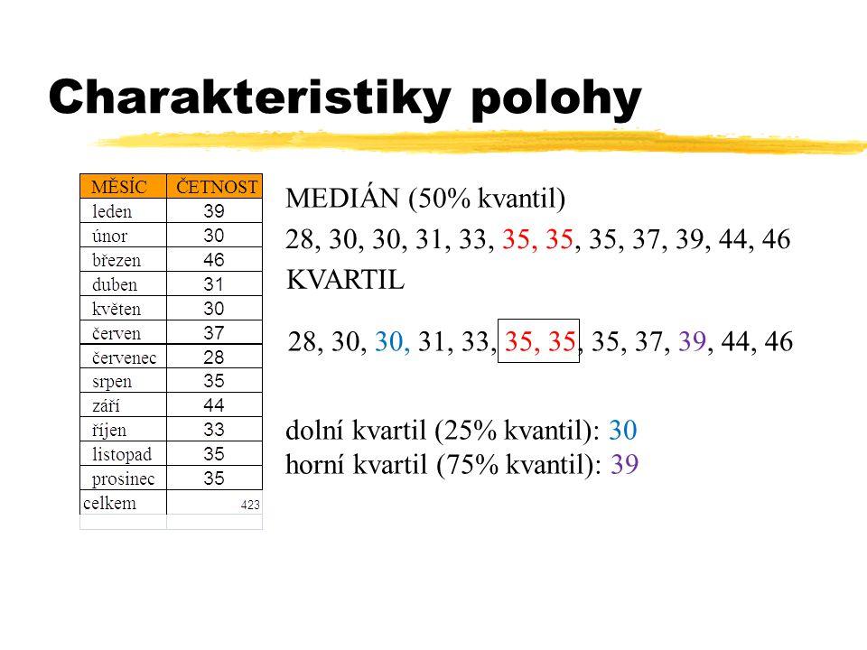 Charakteristiky polohy MEDIÁN (50% kvantil) 28, 30, 30, 31, 33, 35, 35, 35, 37, 39, 44, 46 KVARTIL 28, 30, 30, 31, 33, 35, 35, 35, 37, 39, 44, 46 dolní kvartil (25% kvantil): 30 horní kvartil (75% kvantil): 39