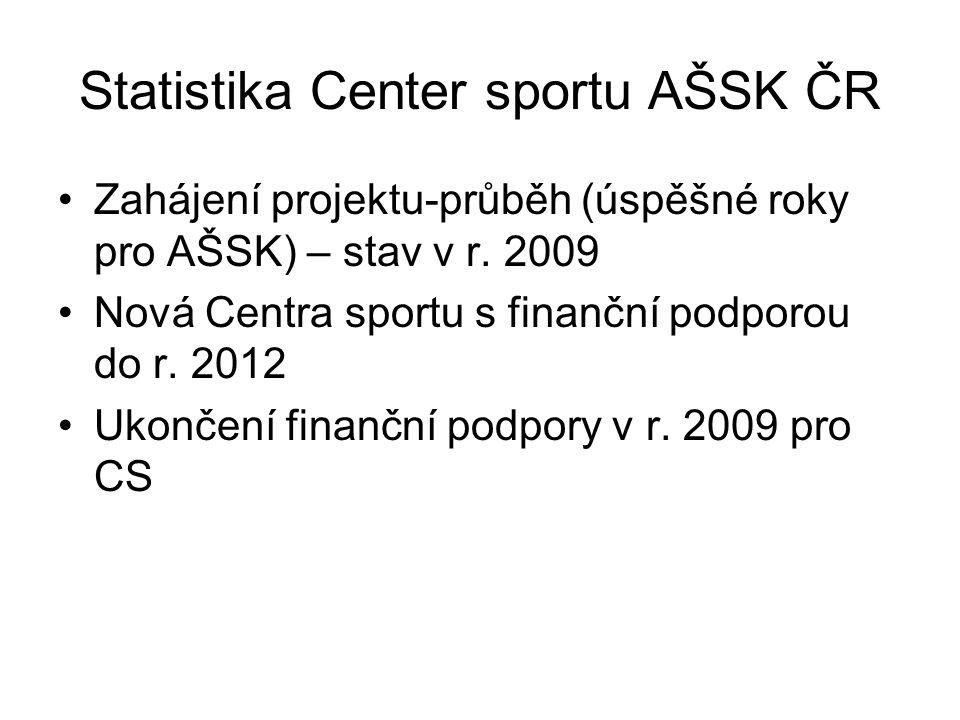 Statistika Center sportu AŠSK ČR Zahájení projektu-průběh (úspěšné roky pro AŠSK) – stav v r. 2009 Nová Centra sportu s finanční podporou do r. 2012 U