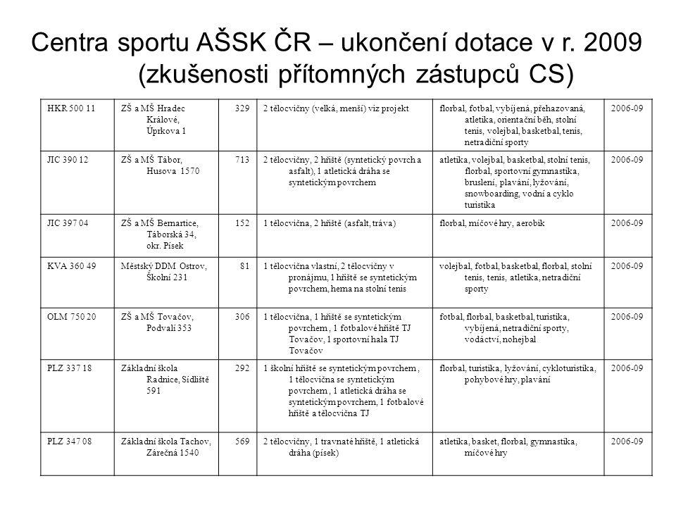 HKR 500 11ZŠ a MŠ Hradec Králové, Úprkova 1 3292 tělocvičny (velká, menší) viz projektflorbal, fotbal, vybíjená, přehazovaná, atletika, orientační běh