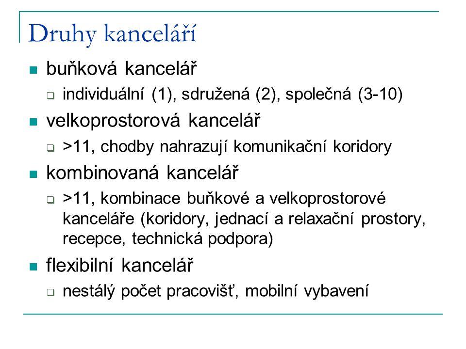 Druhy kanceláří buňková kancelář  individuální (1), sdružená (2), společná (3-10) velkoprostorová kancelář  >11, chodby nahrazují komunikační korido