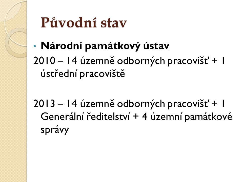 Původní stav Národní památkový ústav 2010 – 14 územně odborných pracovišť + 1 ústřední pracoviště 2013 – 14 územně odborných pracovišť + 1 Generální ř