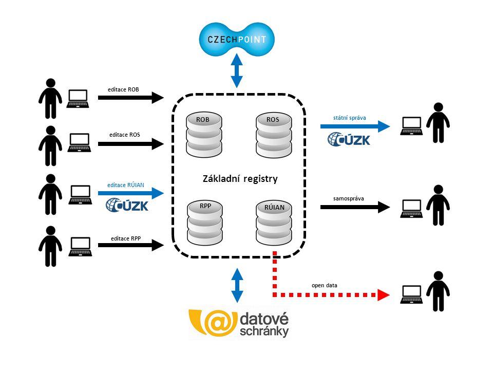 Základní registry ROBROS RPP RÚIAN editace ROB editace ROS editace RPP editace RÚIAN státní správa samospráva open data