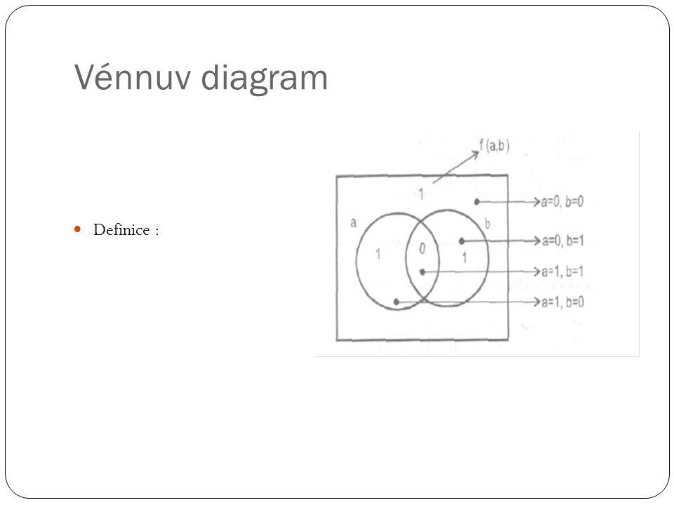 Vénnuv diagram Definice :