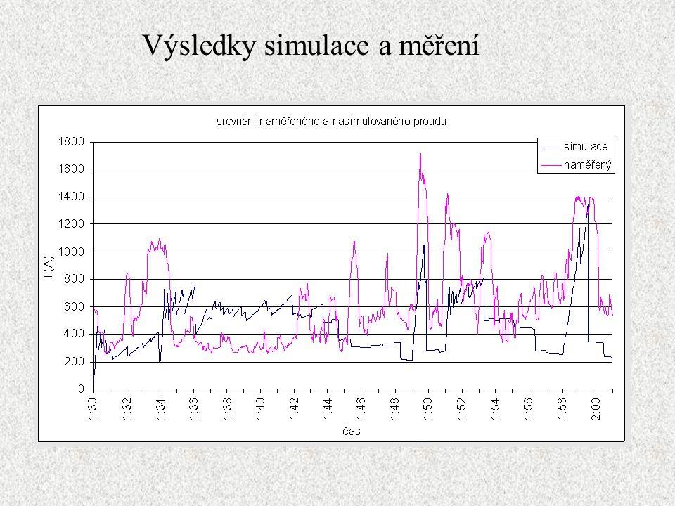 Výsledky simulace a měření