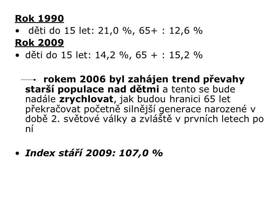 Rok 1990 děti do 15 let: 21,0 %, 65+ : 12,6 % Rok 2009 děti do 15 let: 14,2 %, 65 + : 15,2 % rokem 2006 byl zahájen trend převahy starší populace nad