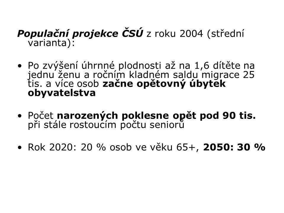 Populační projekce ČSÚ z roku 2004 (střední varianta): Po zvýšení úhrnné plodnosti až na 1,6 dítěte na jednu ženu a ročním kladném saldu migrace 25 ti
