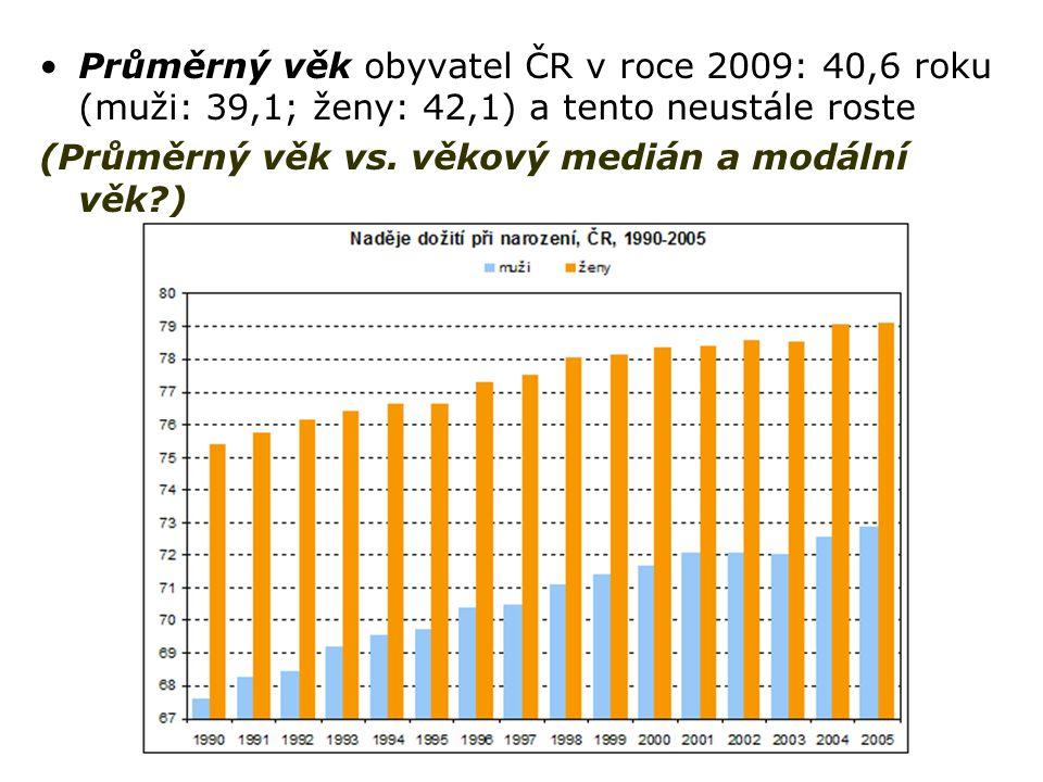 Průměrný věk obyvatel ČR v roce 2009: 40,6 roku (muži: 39,1; ženy: 42,1) a tento neustále roste (Průměrný věk vs. věkový medián a modální věk?)