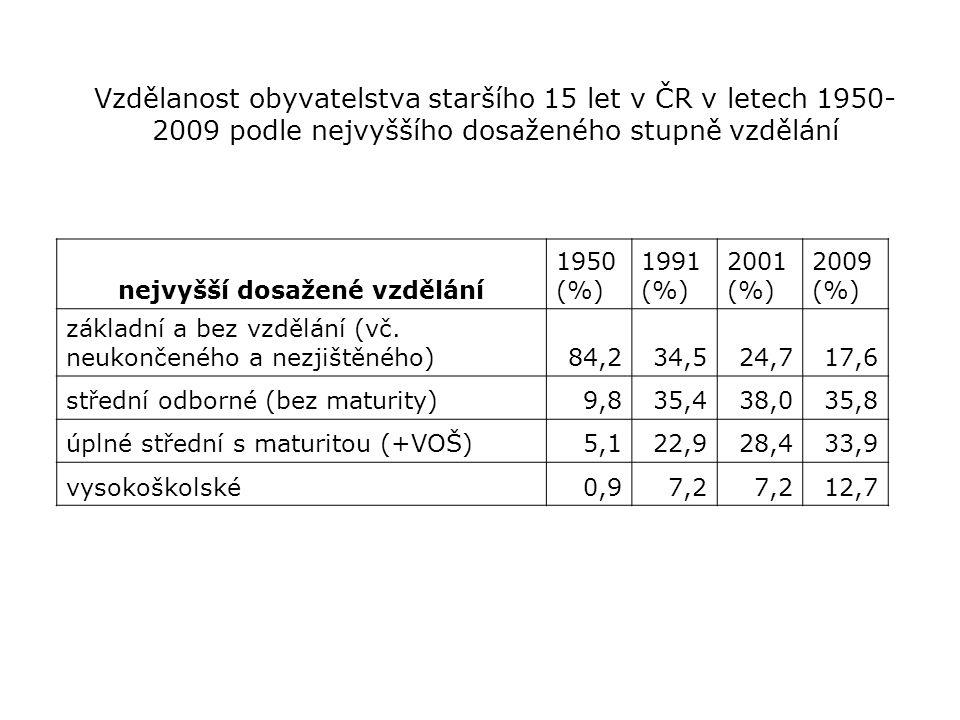 Vzdělanost obyvatelstva staršího 15 let v ČR v letech 1950- 2009 podle nejvyššího dosaženého stupně vzdělání nejvyšší dosažené vzdělání 1950 (%) 1991
