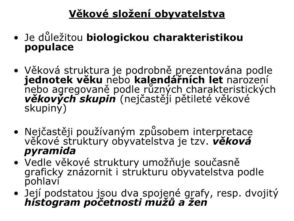 Průměrný věk obyvatel ČR v roce 2009: 40,6 roku (muži: 39,1; ženy: 42,1) a tento neustále roste (Průměrný věk vs.