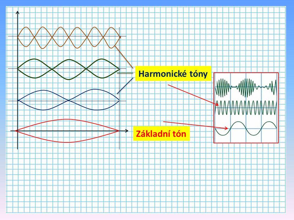 Základní tón Harmonické tóny