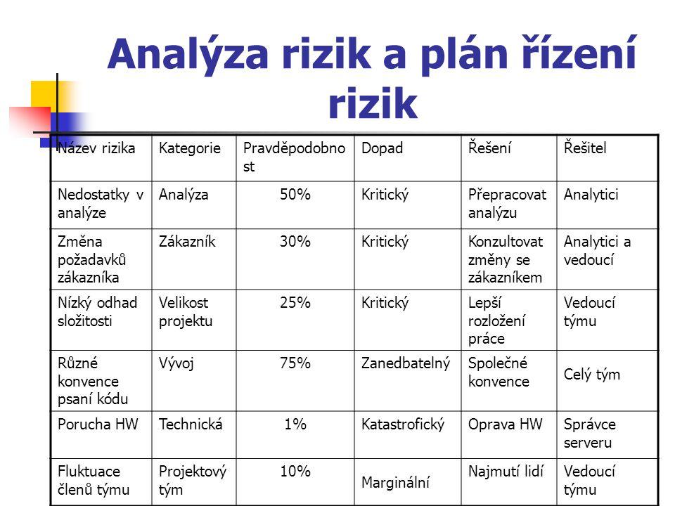 Analýza rizik a plán řízení rizik Název rizikaKategoriePravděpodobno st DopadŘešeníŘešitel Nedostatky v analýze Analýza50%KritickýPřepracovat analýzu Analytici Změna požadavků zákazníka Zákazník30%KritickýKonzultovat změny se zákazníkem Analytici a vedoucí Nízký odhad složitosti Velikost projektu 25%KritickýLepší rozložení práce Vedoucí týmu Různé konvence psaní kódu Vývoj75%ZanedbatelnýSpolečné konvence Celý tým Porucha HWTechnická1%KatastrofickýOprava HWSprávce serveru Fluktuace členů týmu Projektový tým 10% Marginální Najmutí lidíVedoucí týmu