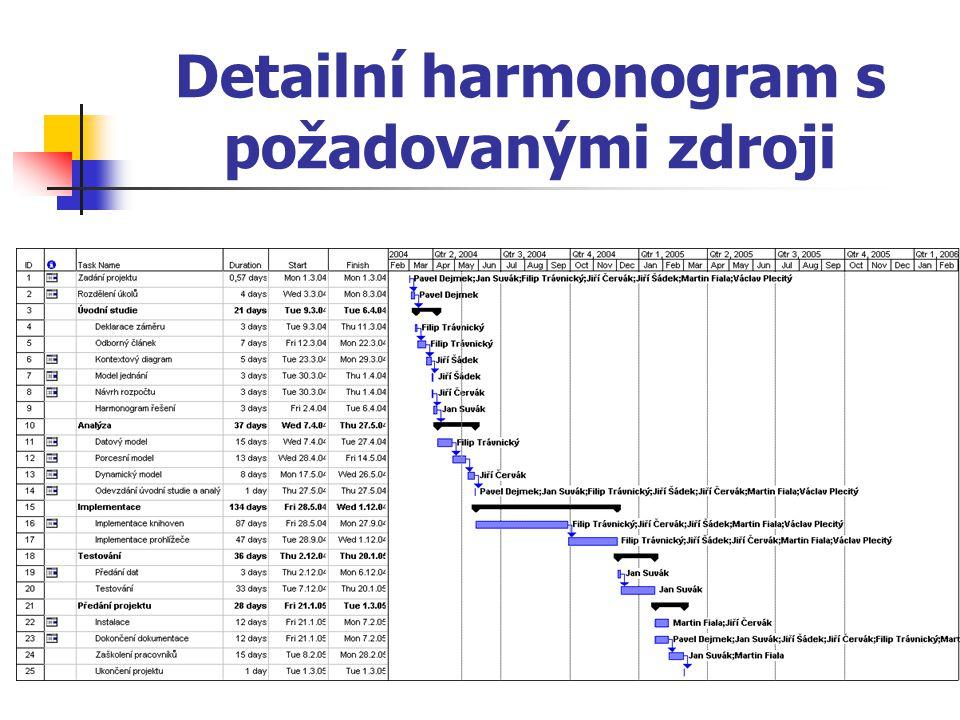 Detailní harmonogram s požadovanými zdroji