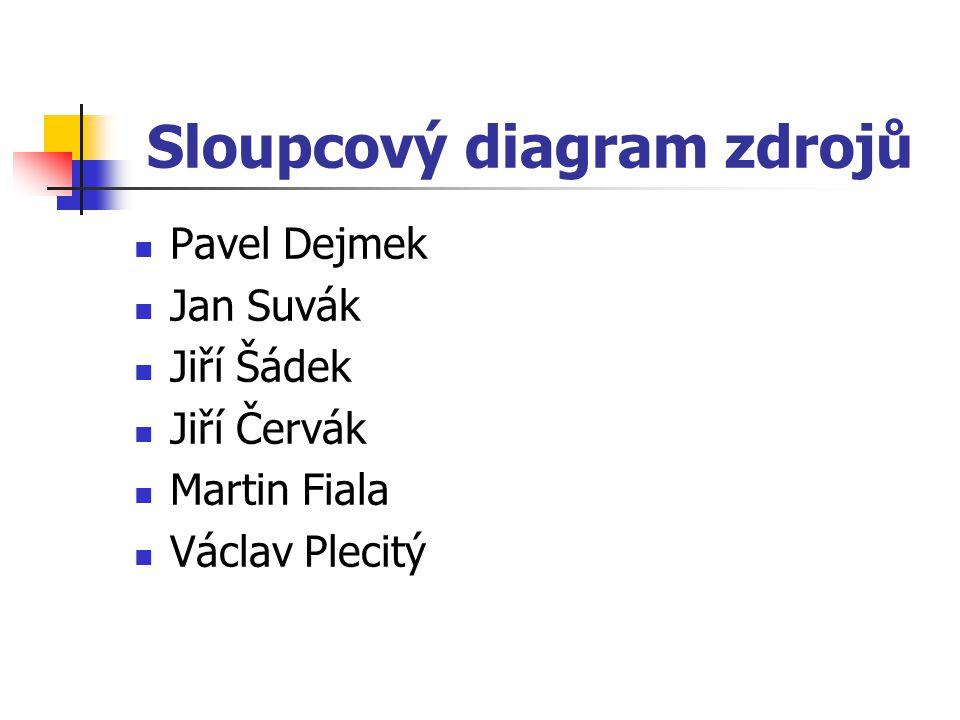 Sloupcový diagram zdrojů Pavel Dejmek Jan Suvák Jiří Šádek Jiří Červák Martin Fiala Václav Plecitý