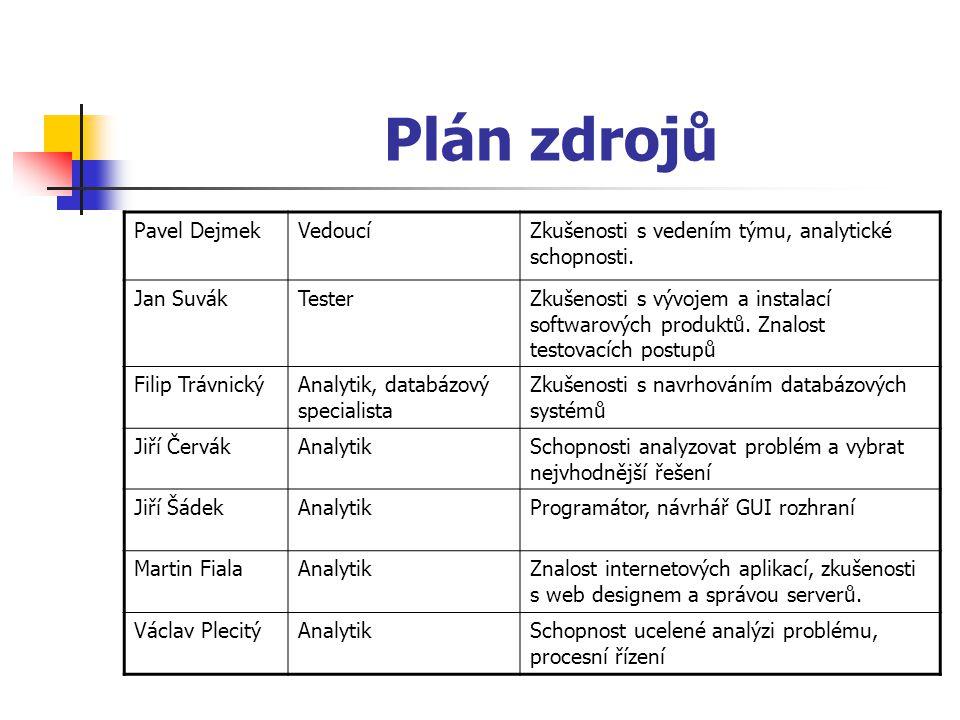 Plán zdrojů Pavel DejmekVedoucíZkušenosti s vedením týmu, analytické schopnosti. Jan SuvákTesterZkušenosti s vývojem a instalací softwarových produktů
