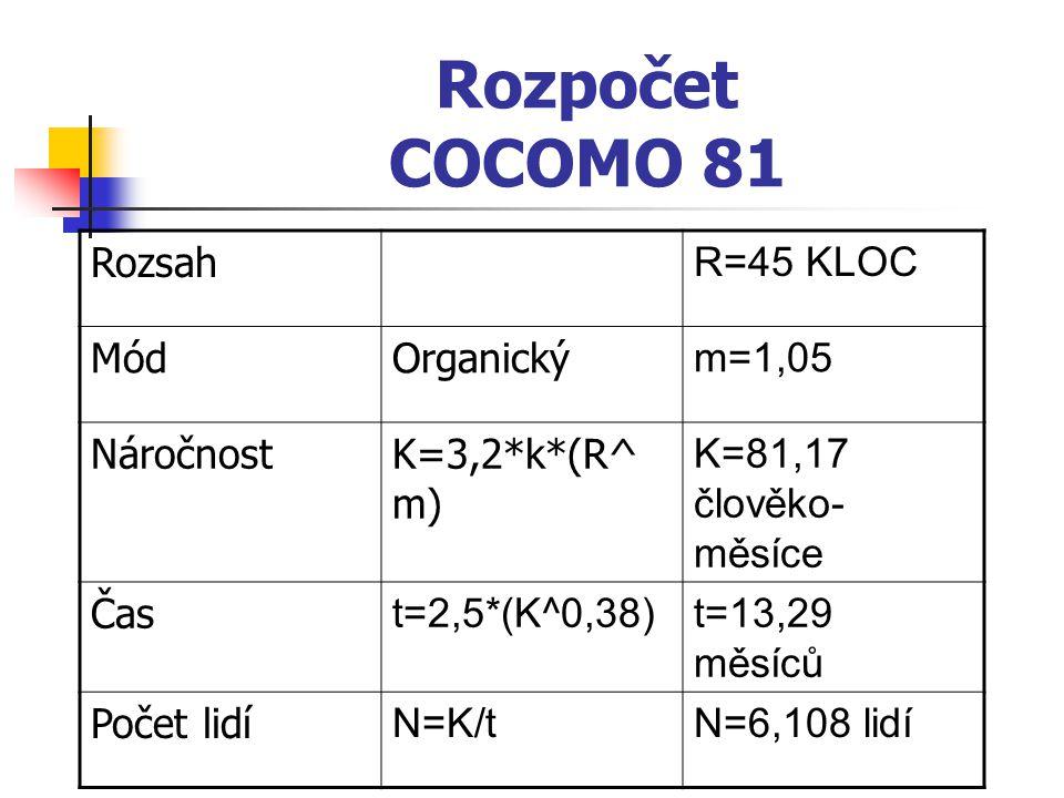 Rozpočet COCOMO 81 Rozsah R=45 KLOC MódOrganický m=1,05 NáročnostK=3,2*k*(R^ m) K=81,17 člověko- měsíce Čas t=2,5*(K^0,38)t=13,29 měsíců Počet lidí N=