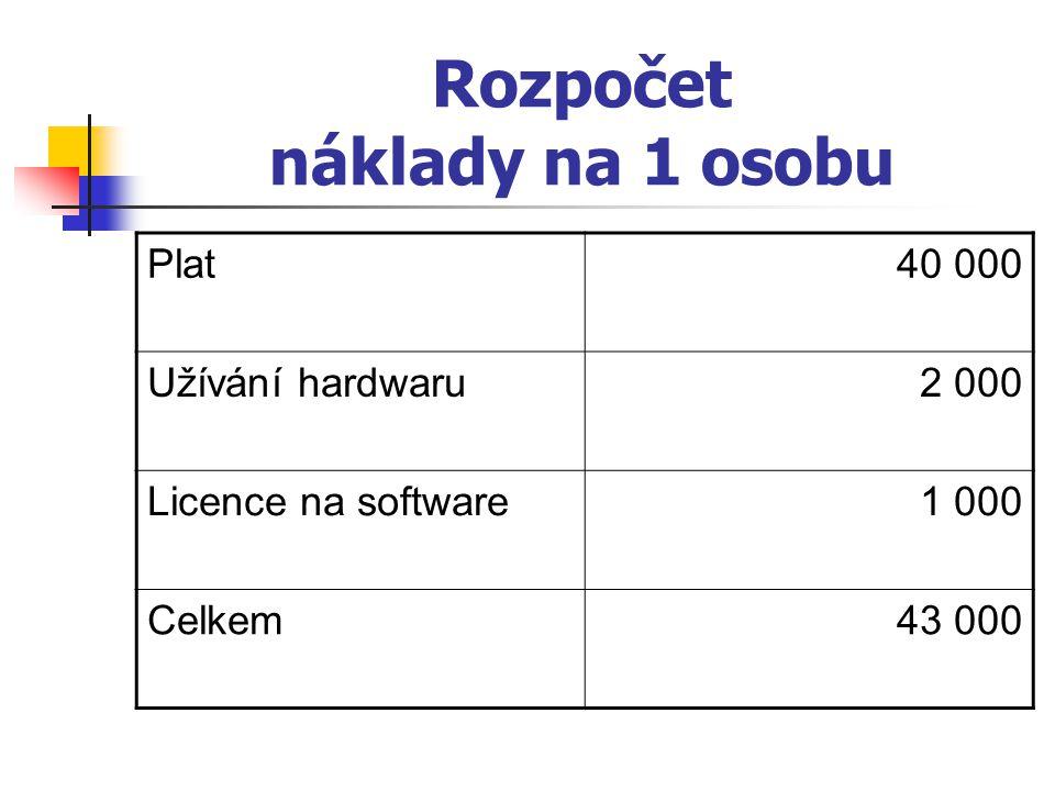 Sloupcový diagram zdrojů Jiří Šádek - 3/6