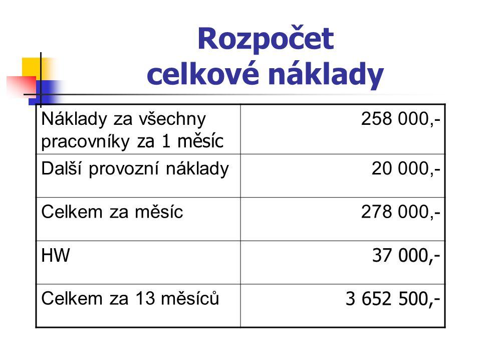 Rozpočet celkové náklady Náklady za všechny pracovníky za 1 měsíc 258 000,- Další provozní náklady20 000,- Celkem za měsíc278 000,- HW37 000,- Celkem