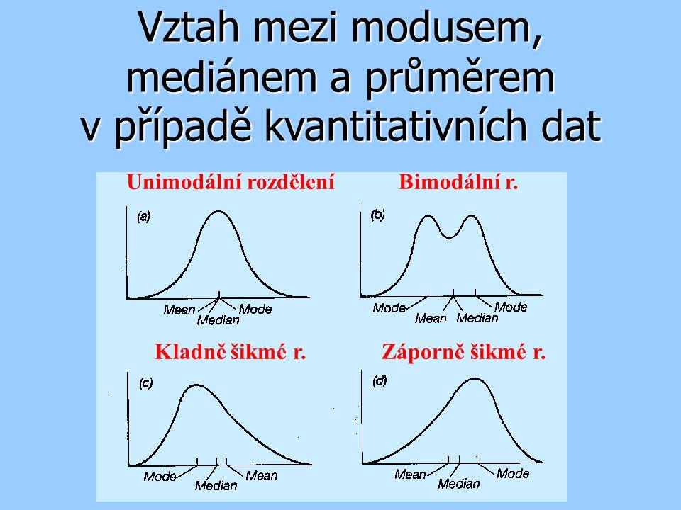 Vztah mezi modusem, mediánem a průměrem v případě kvantitativních dat Unimodální rozděleníBimodální r. Kladně šikmé r.Záporně šikmé r.