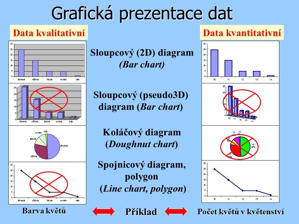 Barva květů Grafická prezentace dat Počet květů v květenství Sloupcový (2D) diagram (Bar chart) Sloupcový (pseudo3D) diagram (Bar chart) Koláčový diag