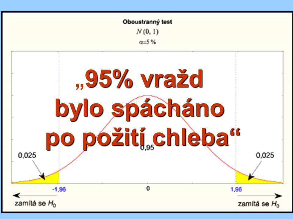 Neparametrické statistické metody pro 2 výběry: náhodné uspořádání Mann-Whitneyův U-test -- místo změřených hodnot pracujeme s jejich pořadím data seřadíme sestupně či vzestupně (zde sestupně) bez ohledu na různé soubory větší z obou U porovnáme s kritickou hodnotou U  (2),n1,n2 je-li U či U´> U krit, zamítáme H 0 (v případě řazení vzestupného hledáme menší z obou U) (stejným hodnotám dáváme průměrné pořadí) H0:Rozdělení obou skupin je shodné.