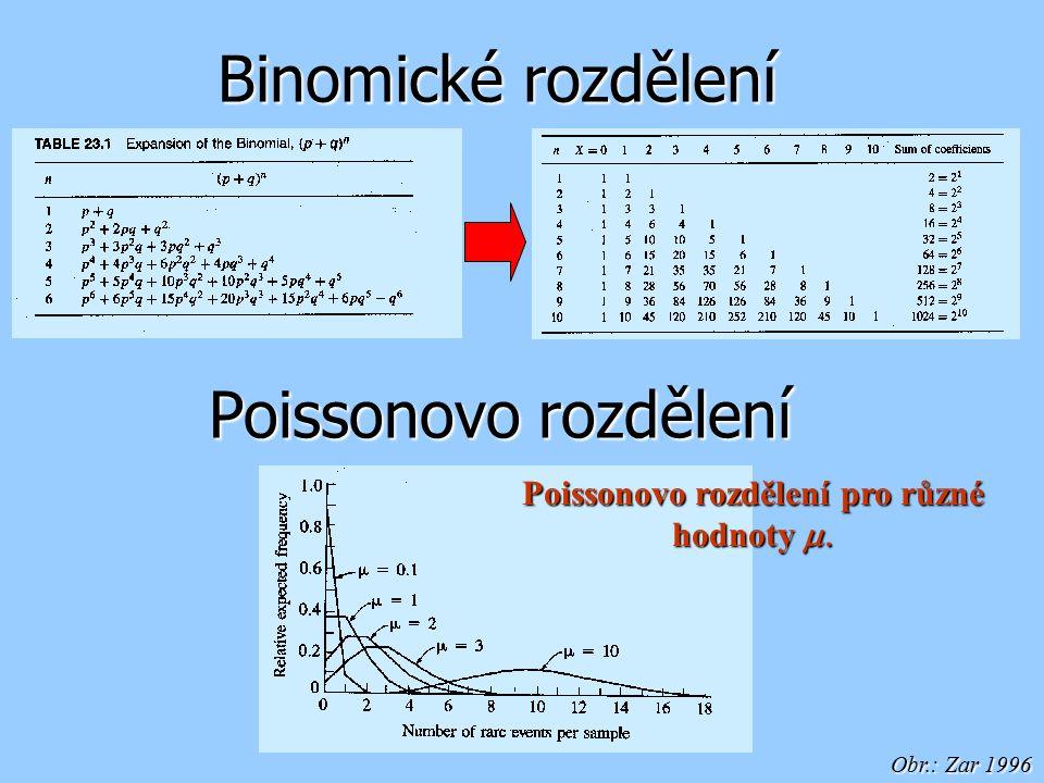 Binomické rozdělení Poissonovo rozdělení Poissonovo rozdělení pro různé hodnoty  Obr.: Zar 1996
