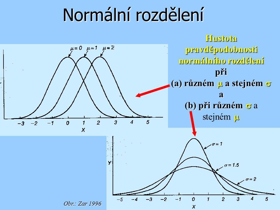 Normální rozdělení Hustota pravděpodobnosti normálního rozdělení při (a) různém  a stejném  a (b) přirůzném   (b) při různém  a stejném  Obr.: Z