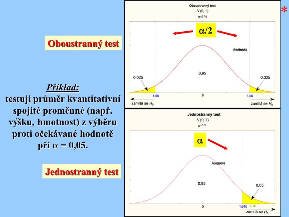 Oboustranný test Jednostranný test Příklad: testuji průměr kvantitativní spojité proměnné (např. výšku, hmotnost) z výběru proti očekávané hodnotě při