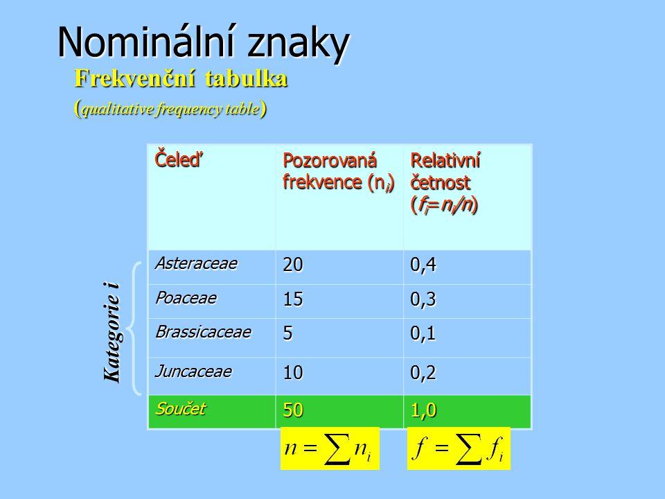 Nominální znaky Čeleď Pozorovaná frekvence (n i ) Relativní četnost (f i =n i /n) Asteraceae200,4 Poaceae150,3 Brassicaceae50,1 Juncaceae100,2 Součet5