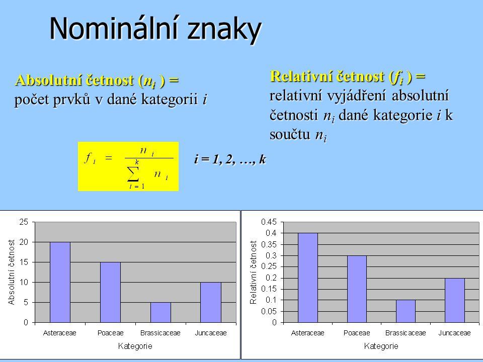 Absolutní četnost (n i ) = počet prvků v dané kategorii i Relativní četnost (f i ) = relativní vyjádření absolutní četnosti n i dané kategorie i k sou
