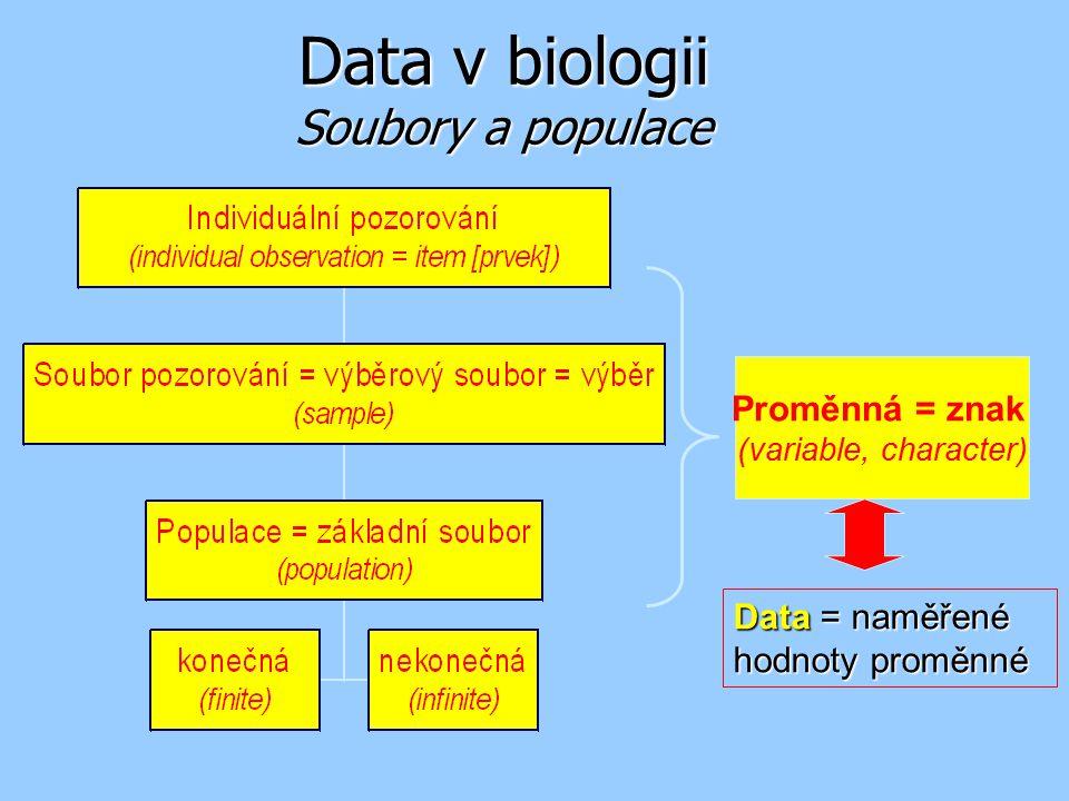 Data v biologii Soubory a populace Proměnná = znak (variable, character) Data = naměřené hodnoty proměnné