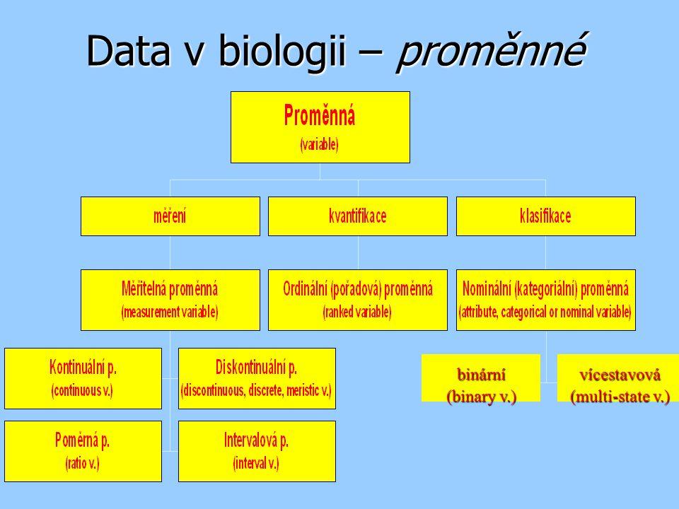 Nominální znaky Čeleď Pozorovaná frekvence (n i ) Relativní četnost (f i =n i /n) Asteraceae200,4 Poaceae150,3 Brassicaceae50,1 Juncaceae100,2 Součet501,0 Frekvenční tabulka ( qualitative frequency table ) Kategorie i