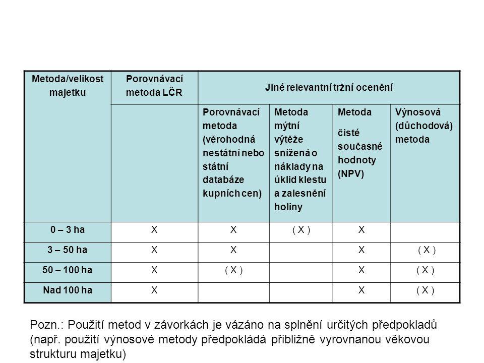 Při tržním ocenění lesních majetků porovnávací metodou LČR se postupuje podle přílohy č.