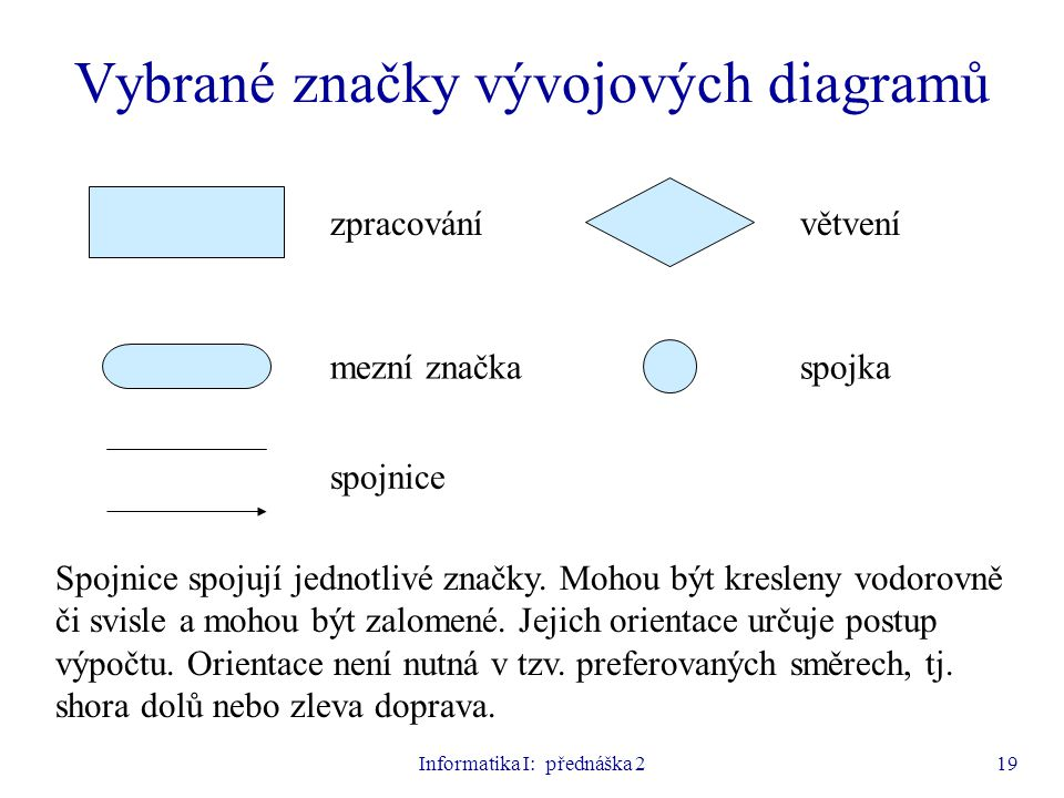 Informatika I: přednáška 219 Vybrané značky vývojových diagramů zpracování spojnice spojkamezní značka větvení Spojnice spojují jednotlivé značky. Moh