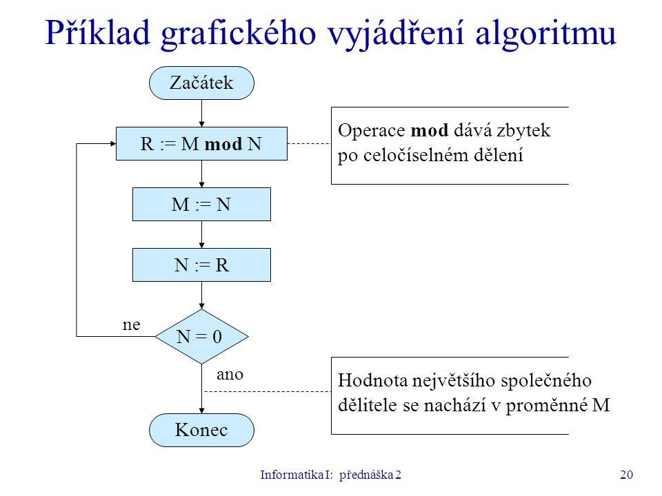 Informatika I: přednáška 220 Příklad grafického vyjádření algoritmu ano ne M := N R := M mod N N := R N = 0 Začátek Konec Operace mod dává zbytek po c