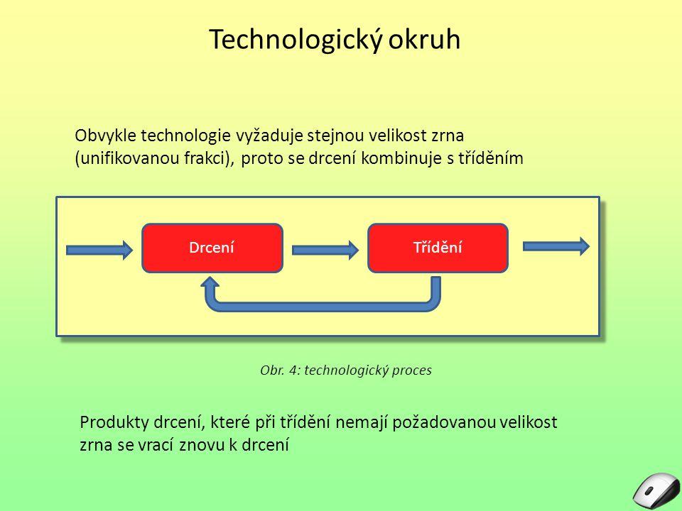 Druhy drcení Zařízení pro mechanické rozpojování [1] Obr. 5: druhy drcení
