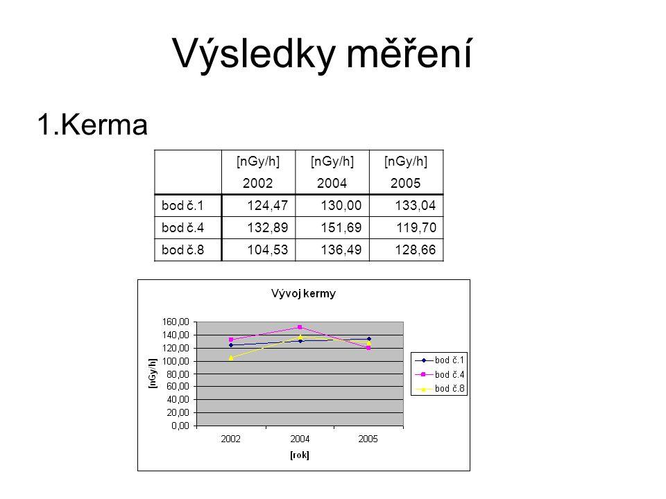 Výsledky měření 1.Kerma [nGy/h] 200220042005 bod č.1124,47130,00133,04 bod č.4132,89151,69119,70 bod č.8104,53136,49128,66