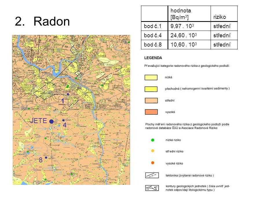 2.Radon hodnota [Bq/m 3 ]riziko bod č.19,97. 10 3 střední bod č.424,60. 10 3 střední bod č.810,60. 10 3 střední JETE 4 8 1