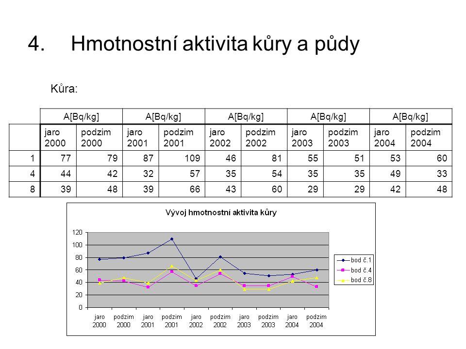 4.Hmotnostní aktivita kůry a půdy Kůra: A[Bq/kg] jaro 2000 podzim 2000 jaro 2001 podzim 2001 jaro 2002 podzim 2002 jaro 2003 podzim 2003 jaro 2004 pod