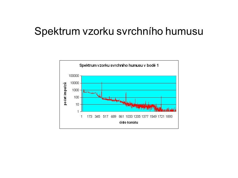 Vzorek kůry borovice lesní 4.Hmotnostní aktivita 137 Cs jednotka [Bq/kg] způsob měření měření vzorku kůry borovice a půdy