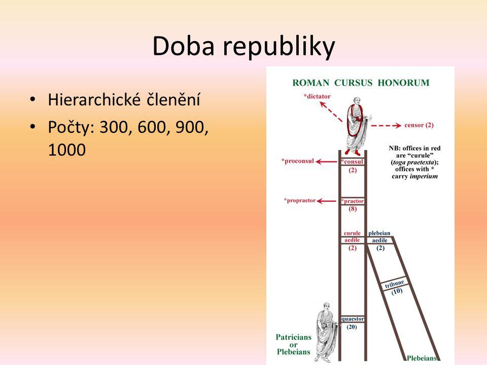Doba republiky Hierarchické členění Počty: 300, 600, 900, 1000