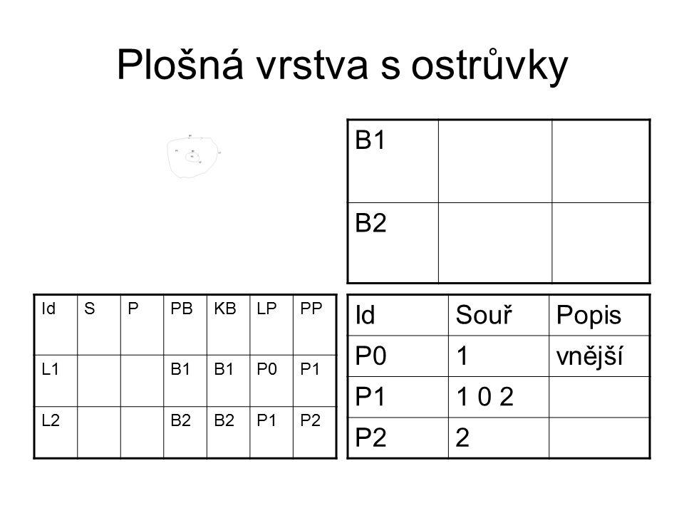 Plošná vrstva s ostrůvky B1 B2 IdSPPBKBLPPP L1B1 P0P1 L2B2 P1P2 IdSouřPopis P01vnější P11 0 2 P22
