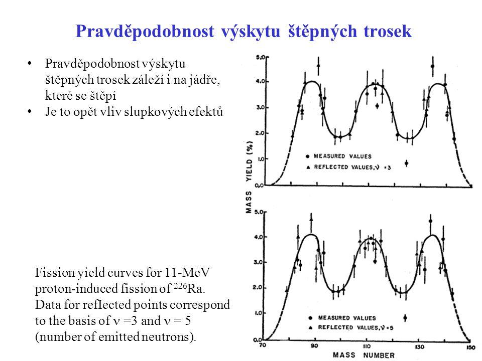 Pravděpodobnost výskytu štěpných trosek Fission yield curves for 11-MeV proton-induced fission of 226 Ra. Data for refIected points correspond to the