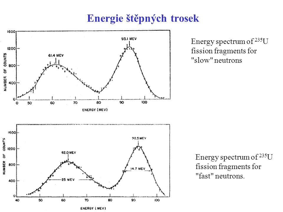 Energie štěpných trosek Energy spectrum of 235 U fission fragments for