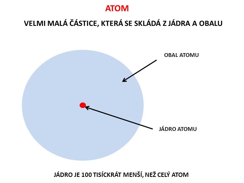 MODEL ATOMU - - + + - + ELEKTRON záporný náboj NEUTRON žádný náboj PROTON kladný náboj JÁDRO OBAL