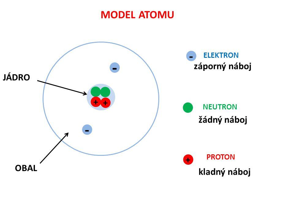 POČET ELEKTRONŮ V OBALU ATOMU JE STEJNÝ JAKO POČET PROTONŮ V JÁDRU ATOMU ATOM JE ELEKTRICKY NEUTRÁLNÍ - + - - - 3 + 3 VODÍK BÓR LITHIUM 5 - - - - 5 + - 5