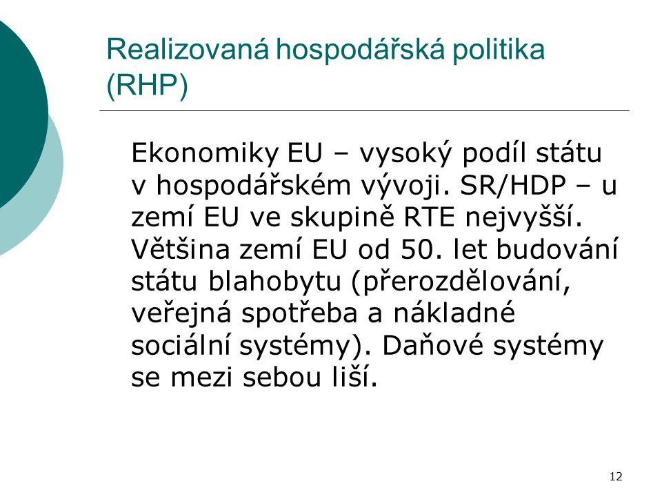 12 Realizovaná hospodářská politika (RHP) Ekonomiky EU – vysoký podíl státu v hospodářském vývoji. SR/HDP – u zemí EU ve skupině RTE nejvyšší. Většina