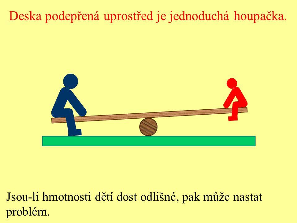 Tyč otáčivá kolem vodorovné osy se nazývá páka.Páka je v rovnovážné poloze.