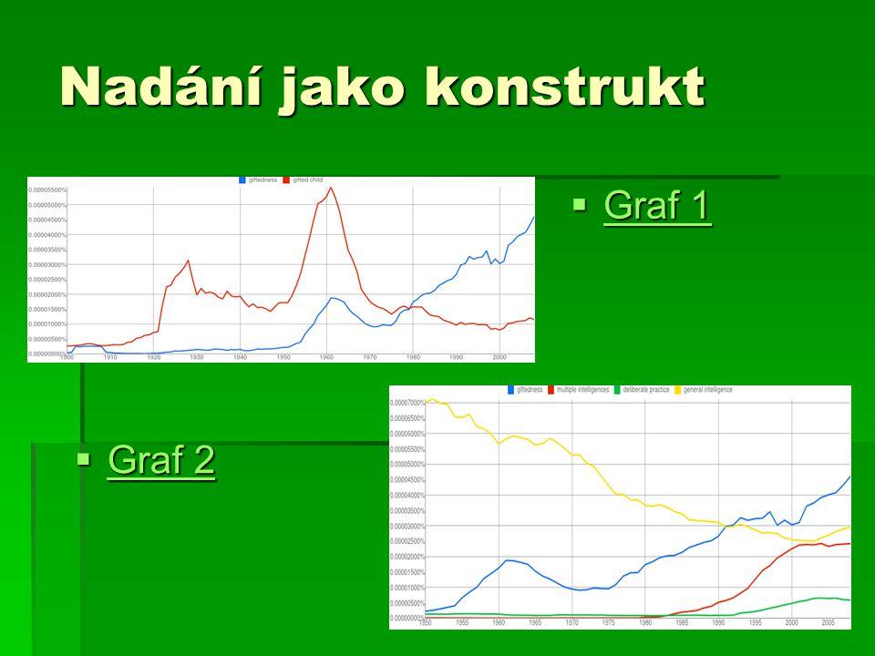 Nadání jako konstrukt  Graf 1 Graf 1 Graf 1  Graf 2 Graf 2 Graf 2